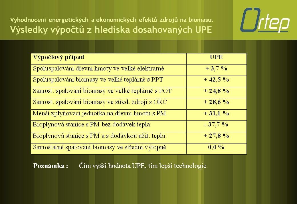 Vyhodnocení energetických a ekonomických efektů zdrojů na biomasu. Výsledky výpočtů z hlediska dosahovaných UPE Poznámka :Čím vyšší hodnota UPE, tím l