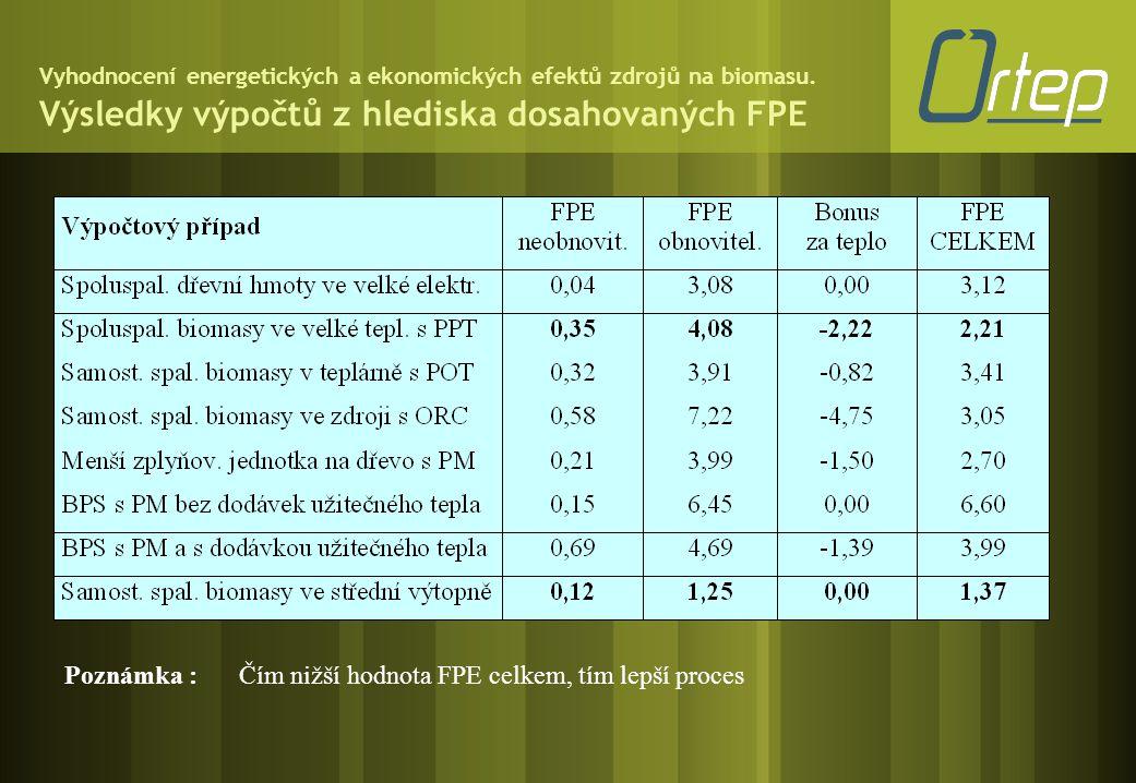 Vyhodnocení energetických a ekonomických efektů zdrojů na biomasu. Výsledky výpočtů z hlediska dosahovaných FPE Poznámka :Čím nižší hodnota FPE celkem