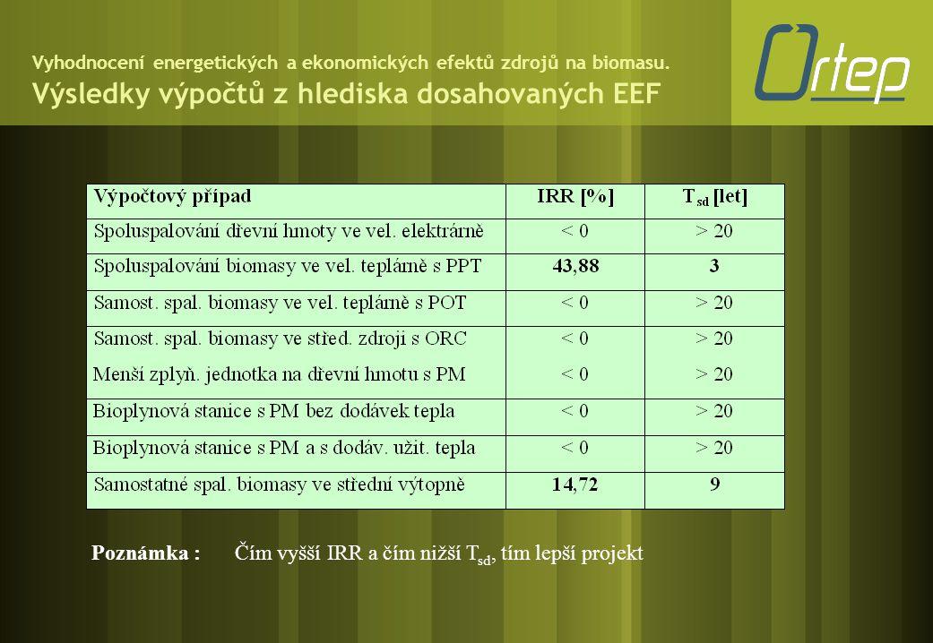 Vyhodnocení energetických a ekonomických efektů zdrojů na biomasu. Výsledky výpočtů z hlediska dosahovaných EEF Poznámka :Čím vyšší IRR a čím nižší T