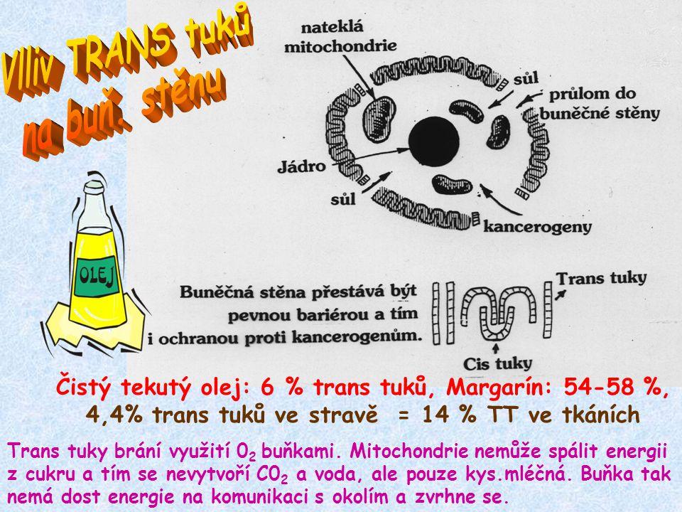 Čistý tekutý olej: 6 % trans tuků, Margarín: 54-58 %, 4,4% trans tuků ve stravě = 14 % TT ve tkáních Trans tuky brání využití 0 2 buňkami.