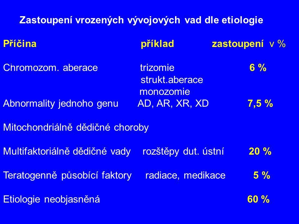 Zastoupení vrozených vývojových vad dle etiologie Příčina příklad zastoupení v % Chromozom. aberace trizomie 6 % strukt.aberace Pře monozomie Abnormal