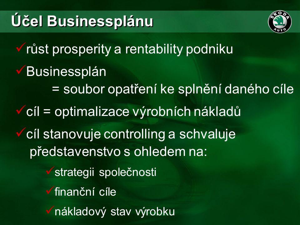  růst prosperity a rentability podniku  Businessplán = soubor opatření ke splnění daného cíle  cíl = optimalizace výrobních nákladů  cíl stanovuje
