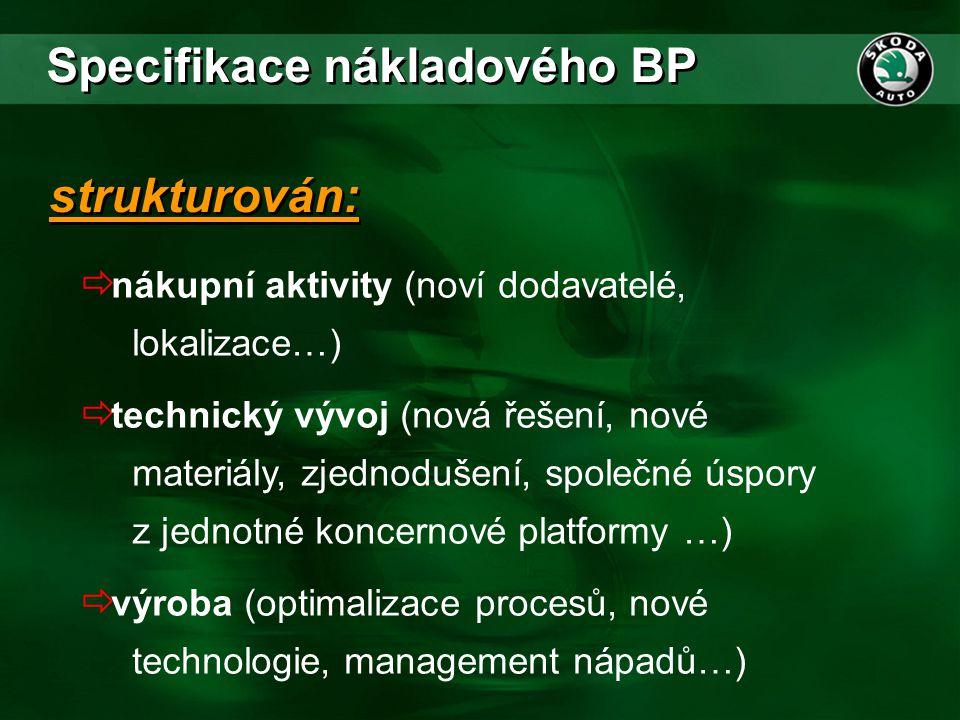Specifikace nákladového BP  nákupní aktivity (noví dodavatelé, lokalizace…)  technický vývoj (nová řešení, nové materiály, zjednodušení, společné ús
