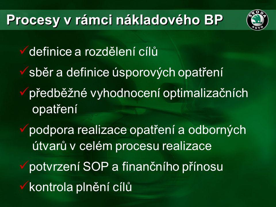 Procesy v rámci nákladového BP  definice a rozdělení cílů  sběr a definice úsporových opatření  předběžné vyhodnocení optimalizačních opatření  po