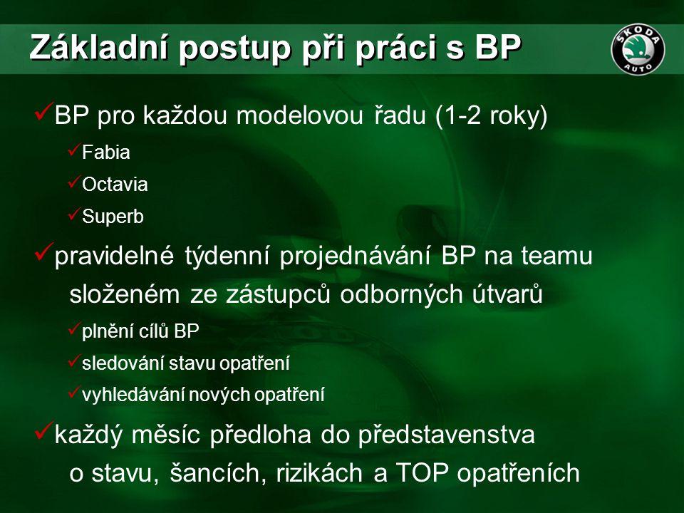 Základní postup při práci s BP  BP pro každou modelovou řadu (1-2 roky)  Fabia  Octavia  Superb  pravidelné týdenní projednávání BP na teamu slož