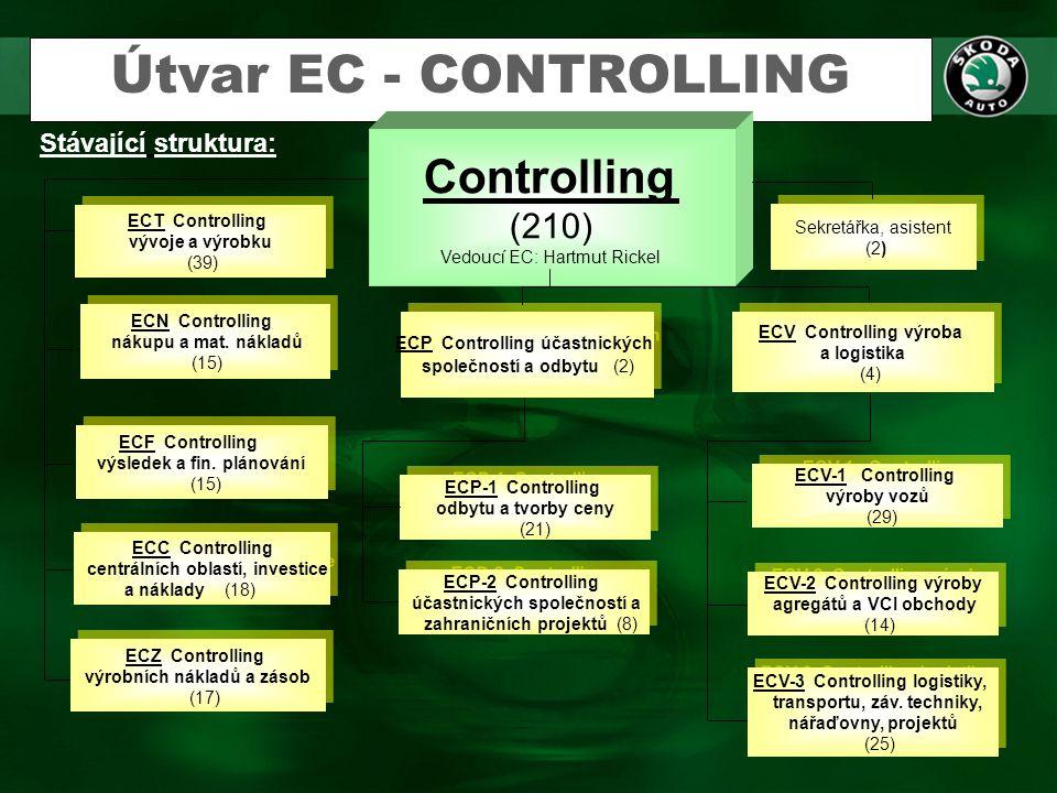 Útvar EC - CONTROLLING Stávající struktura: Controlling (210) Vedoucí EC: Hartmut Rickel ECF Controlling výsledek a fin. plánování (15) ECF Controllin