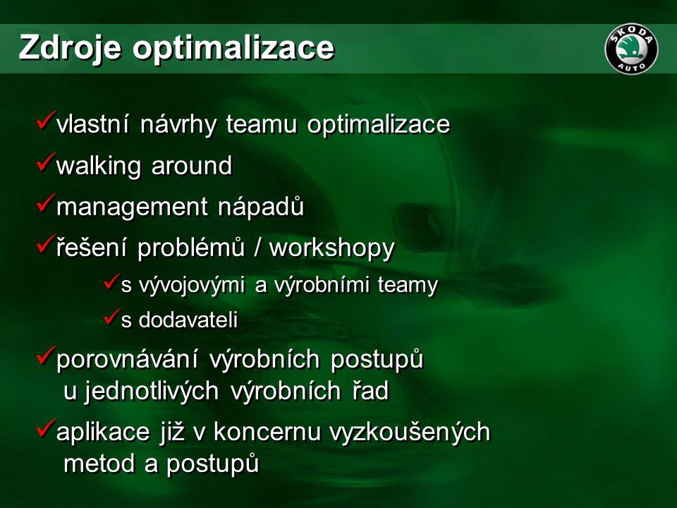  vlastní návrhy teamu optimalizace  walking around  management nápadů  řešení problémů / workshopy  s vývojovými a výrobními teamy  s dodavateli