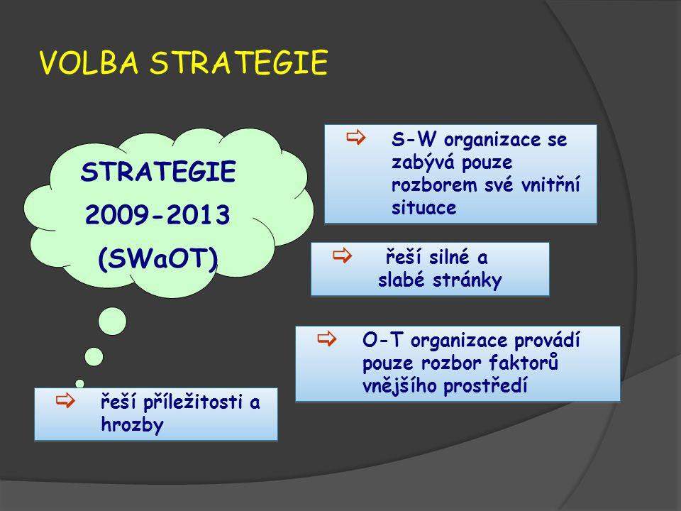 VOLBA STRATEGIE STRATEGIE 2009-2013 (SWaOT)  S-W organizace se zabývá pouze rozborem své vnitřní situace  O-T organizace provádí pouze rozbor faktor