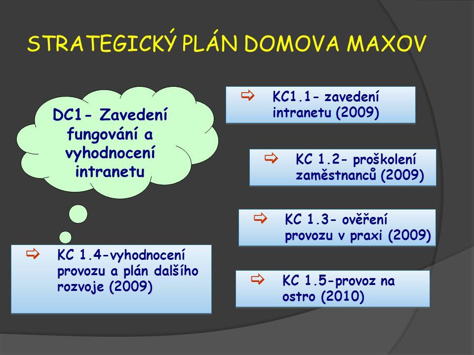 STRATEGICKÝ PLÁN DOMOVA MAXOV DC1- Zavedení fungování a vyhodnocení intranetu  KC1.1- zavedení intranetu (2009)  KC 1.3- ověření provozu v praxi (2009)  KC 1.2- proškolení zaměstnanců (2009)  KC 1.4-vyhodnocení provozu a plán dalšího rozvoje (2009)  KC 1.5-provoz na ostro (2010)
