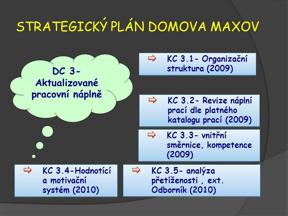 STRATEGICKÝ PLÁN DOMOVA MAXOV DC 3- Aktualizované pracovní náplně  KC 3.1- Organizační struktura (2009)  KC 3.3- vnitřní směrnice, kompetence (2009)  KC 3.2- Revize náplní prací dle platného katalogu prací (2009)  KC 3.4-Hodnotící a motivační systém (2010)  KC 3.5- analýza přetíženosti, ext.