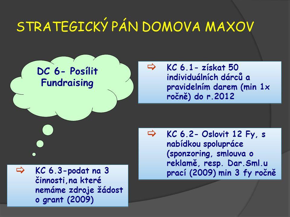 STRATEGICKÝ PÁN DOMOVA MAXOV DC 6- Posílit Fundraising  KC 6.1- získat 50 individuálních dárců a pravidelním darem (min 1x ročně) do r.2012  KC 6.2- Oslovit 12 Fy, s nabídkou spolupráce (sponzoring, smlouva o reklamě, resp.