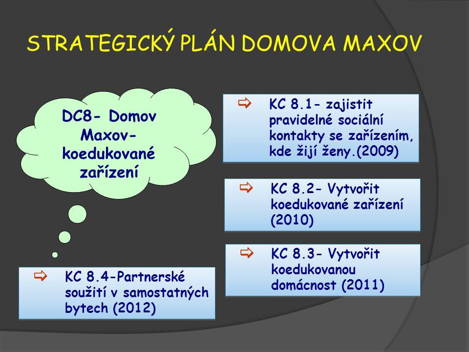 STRATEGICKÝ PLÁN DOMOVA MAXOV DC8- Domov Maxov- koedukované zařízení  KC 8.1- zajistit pravidelné sociální kontakty se zařízením, kde žijí ženy.(2009)  KC 8.3- Vytvořit koedukovanou domácnost (2011)  KC 8.2- Vytvořit koedukované zařízení (2010)  KC 8.4-Partnerské soužití v samostatných bytech (2012)