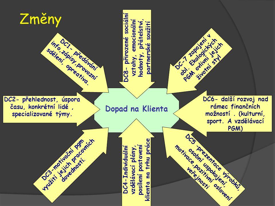 Změny Dopad na Klienta DC2- přehlednost, úspora času, konkrétní lidé, specializované týmy. DC6- další rozvoj nad rámec finančních možností. (kulturní,