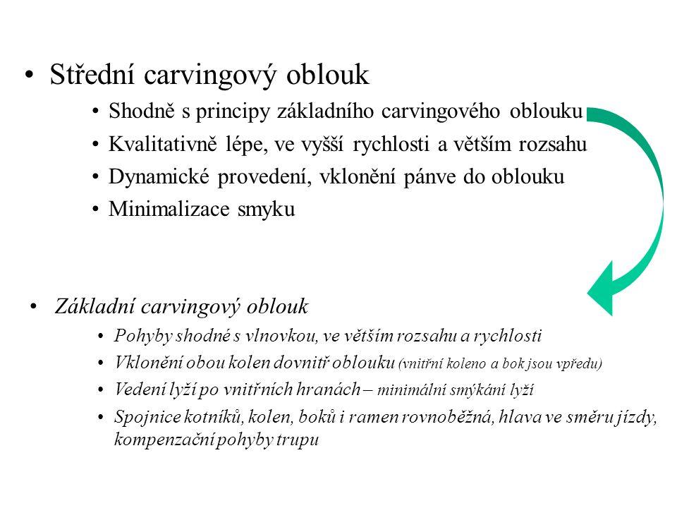 • •Střední carvingový oblouk • •Shodně s principy základního carvingového oblouku • •Kvalitativně lépe, ve vyšší rychlosti a větším rozsahu • •Dynamic