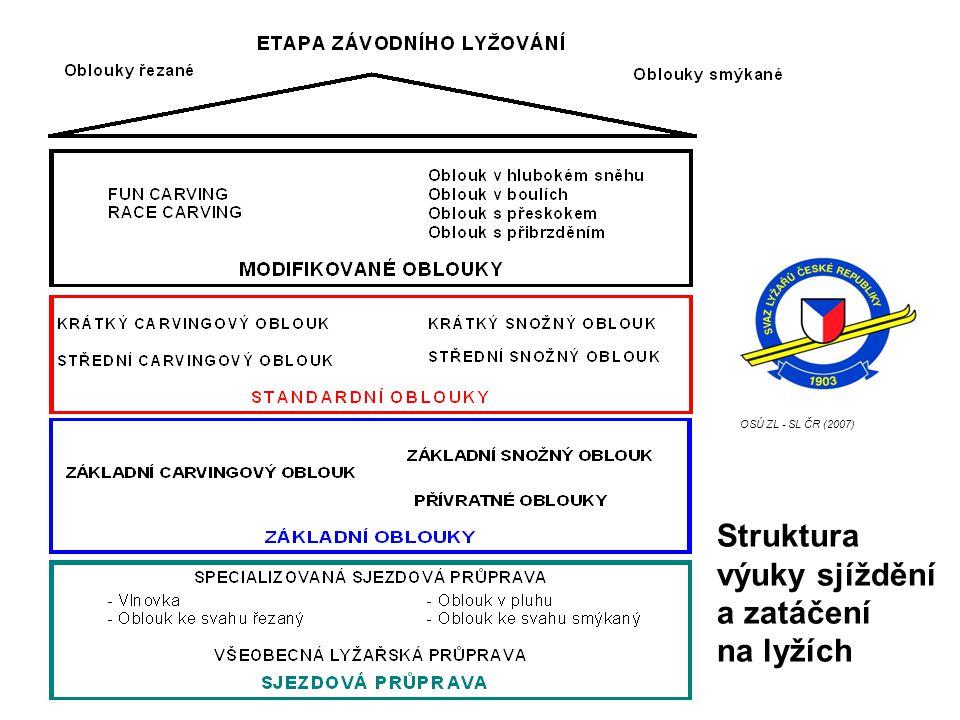 Struktura výuky sjíždění a zatáčení na lyžích OSÚ ZL - SL ČR (2007)