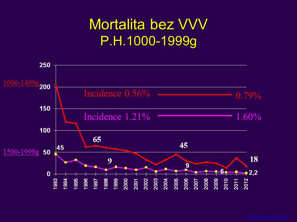 Mortalita bez VVV P.H.1000-1999g 1500-1999g 1000-1499g Incidence 1.21%1.60% Incidence 0.56% 0.79% © R.Plavka 2013