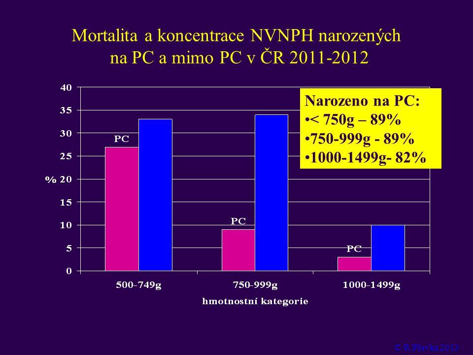 Mortalita a koncentrace NVNPH narozených na PC a mimo PC v ČR 2011-2012 Narozeno na PC: •< 750g – 89% •750-999g - 89% •1000-1499g- 82% © R.Plavka 2013