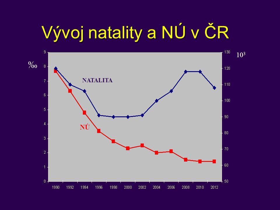 Vývoj natality a NÚ v ČR ‰ 10 3 NATALITA NÚ