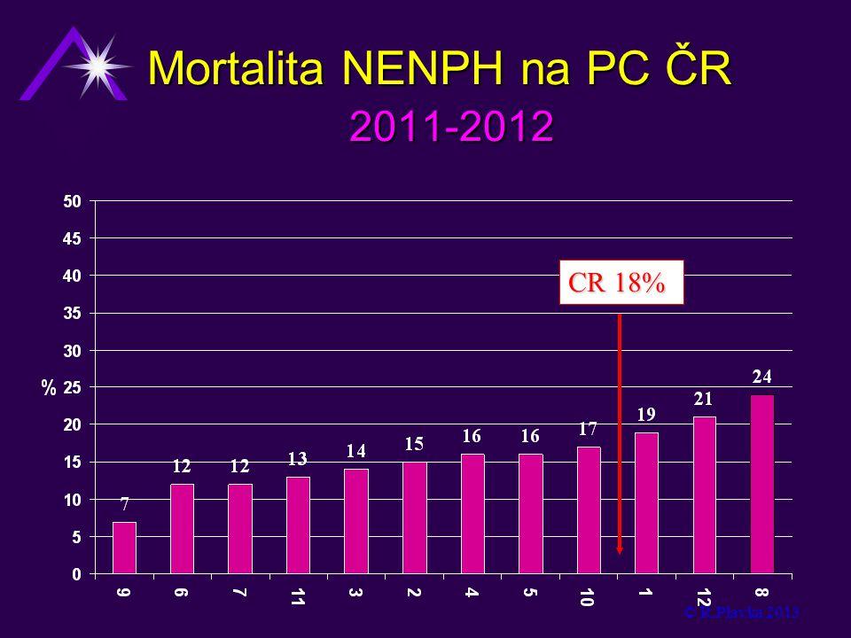 Mortalita NENPH na PC ČR 2011-2012 © R.Plavka 2013 CR 18%