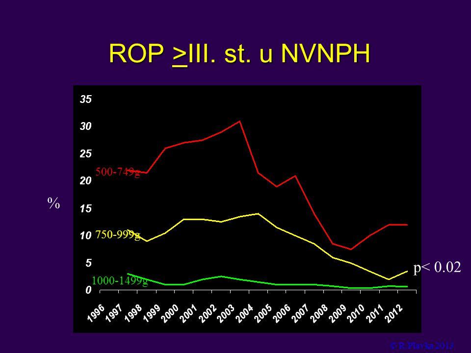 ROP >III. st. u NVNPH © R.Plavka 2013 500-749g 750-999g 1000-1499g % p< 0.02