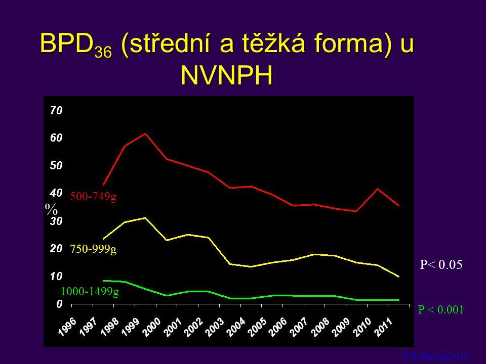 BPD 36 (střední a těžká forma) u NVNPH P < 0.001 © R.Plavka 2013 500-749g 1000-1499g 750-999g % P< 0.05