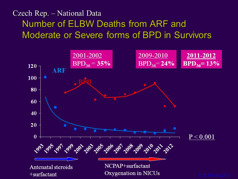 Number of ELBW Deaths from ARF and Moderate or Severe forms of BPD in Survivors Antenatal steroids +surfactant NCPAP+surfactant Oxygenation in NICUs P < 0.001 ARF BPD 2009-2010 BPD 36 = 24% 2001-2002 BPD 36 = 35% © R.Plavka 2013 Czech Rep.