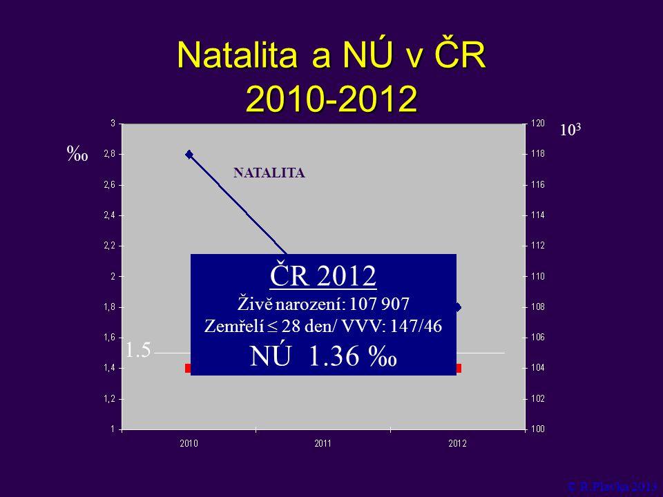 Natalita a NÚ v ČR 2010-2012 ‰ 10 3 NATALITA NÚ 1.5 ČR 2012 Živě narození: 107 907 Zemřelí  28 den/ VVV: 147/46 NÚ 1.36  ‰ © R.Plavka 2013
