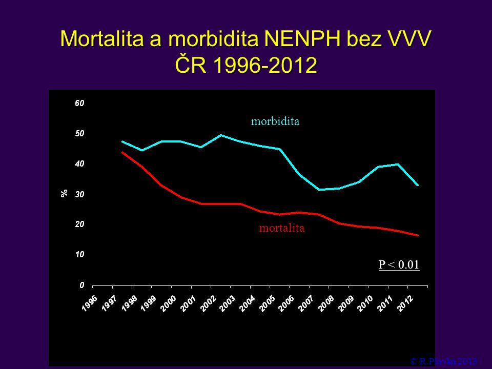 Mortalita a morbidita NENPH bez VVV ČR 1996-2012 P < 0.01 morbidita mortalita © R.Plavka 2013