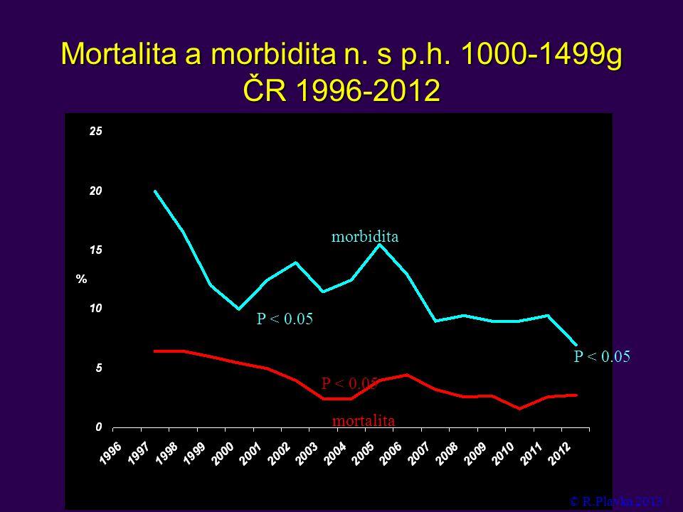 Mortalita a morbidita n. s p.h. 1000-1499g ČR 1996-2012 P < 0.05 morbidita mortalita © R.Plavka 2013 P < 0.05