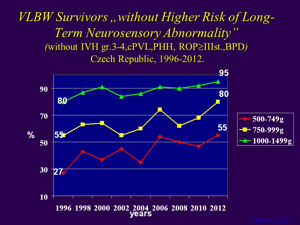 "VLBW Survivors ""without Higher Risk of Long- Term Neurosensory Abnormality (without IVH gr.3-4,cPVL,PHH, ROP  IIIst.,BPD) Czech Republic, 1996-2012."