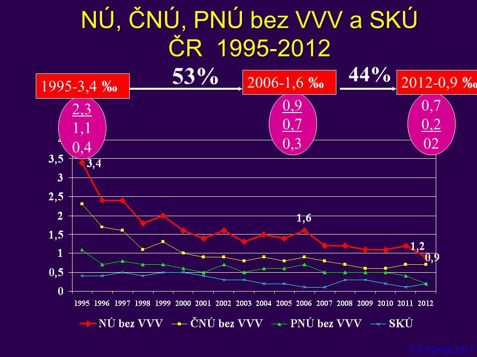 Živě narození a propuštění NENPH ČR 1993-2012 © R.Plavka 2013