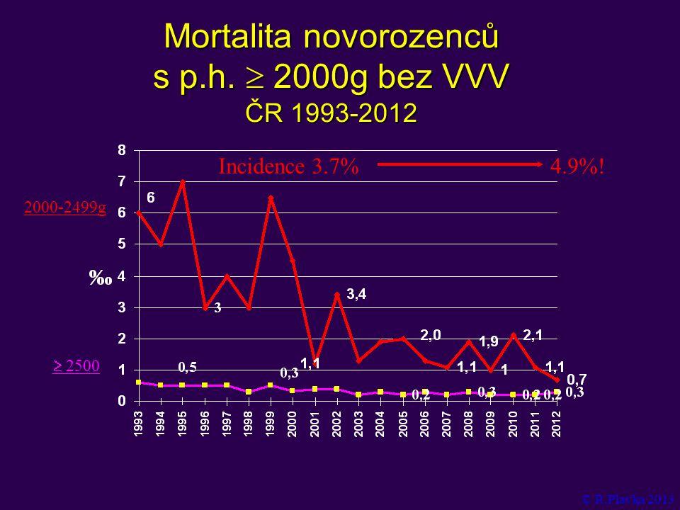 Mortalita novorozenců s p.h.  2000g bez VVV ČR 1993-2012 © R.Plavka 2013 2000-2499g  2500 Incidence 3.7%4.9%!