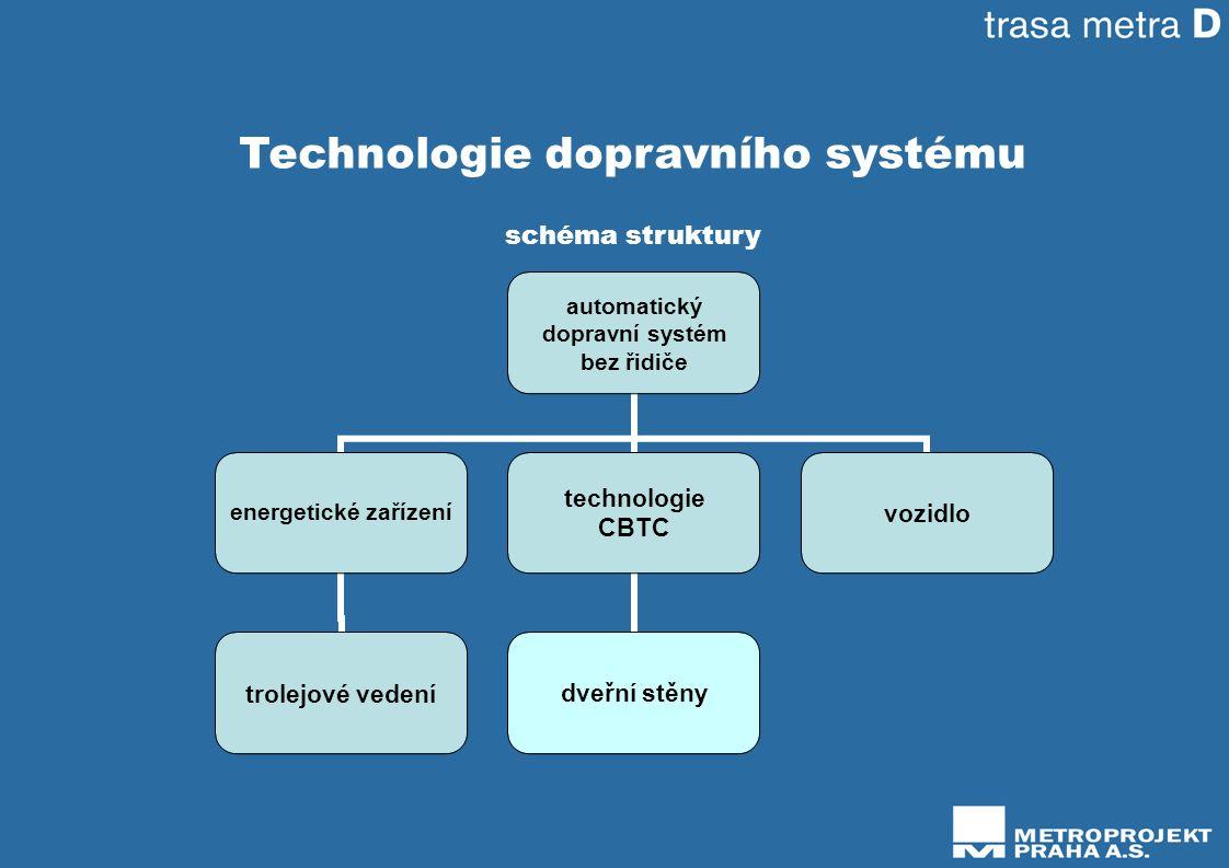 Technologie dopravního systému schéma struktury automatický dopravní systém bez řidiče energetické zařízení trolejové vedení technologie CBTC dveřní stěny vozidlo