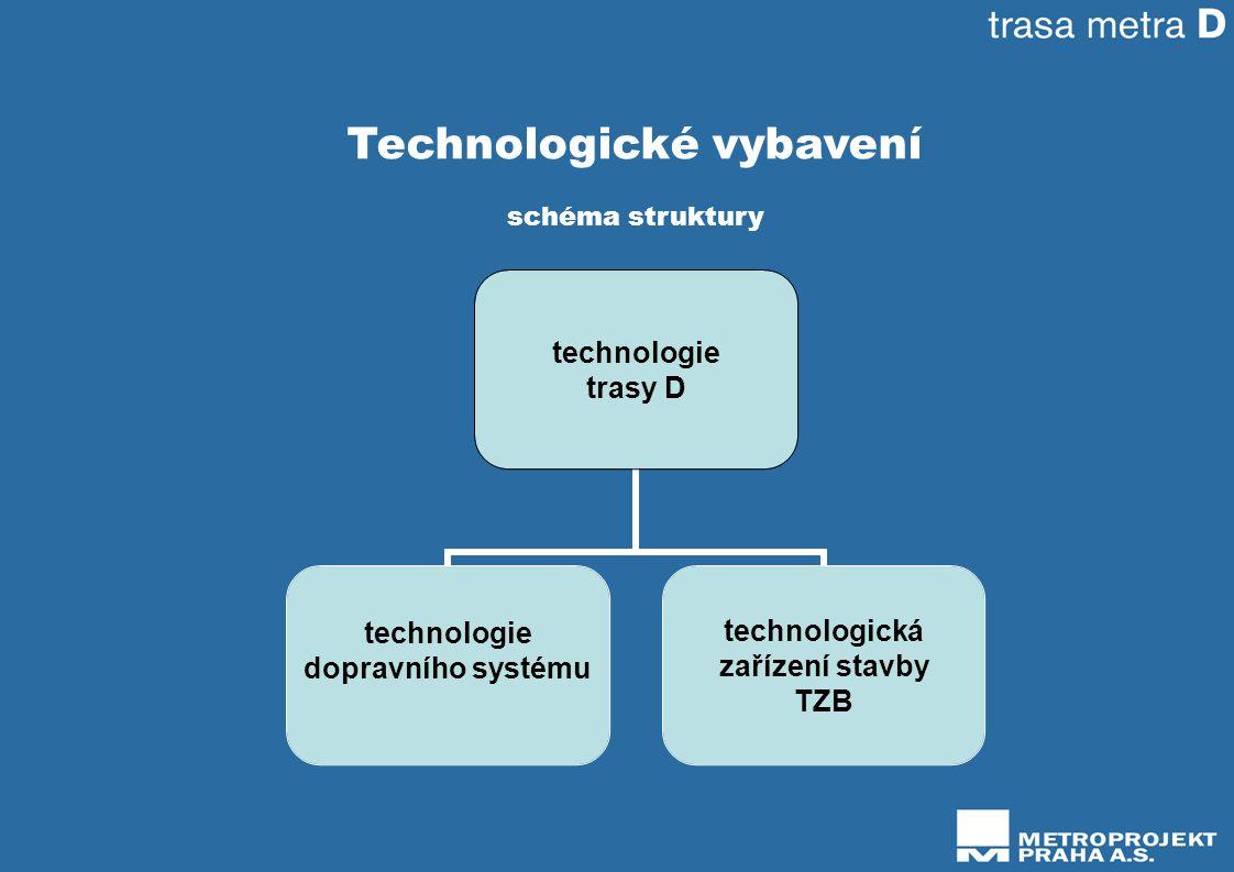 Technologické vybavení schéma struktury technologie trasy D technologie dopravního systému technologická zařízení stavby TZB