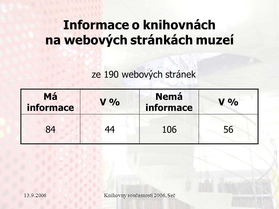 13.9.2006Knihovny současnosti 2006, Seč Informace o knihovnách na webových stránkách muzeí Má informace V % Nemá informace V % 844410656 ze 190 webových stránek