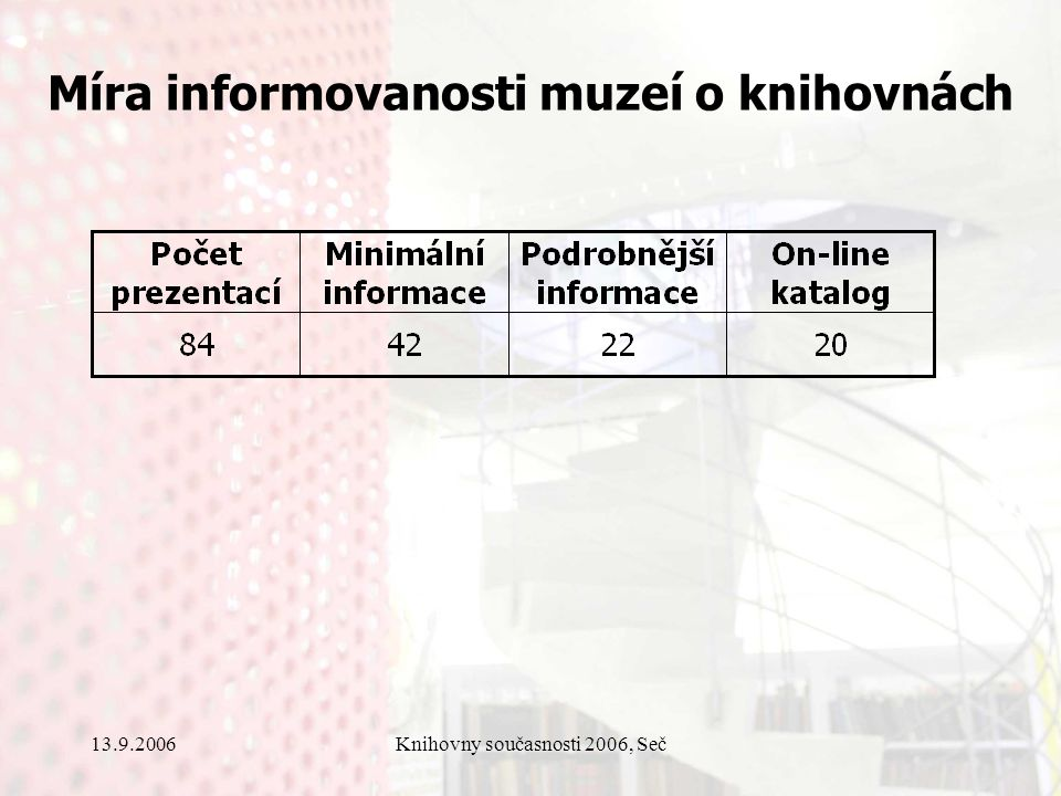 13.9.2006Knihovny současnosti 2006, Seč Míra informovanosti muzeí o knihovnách