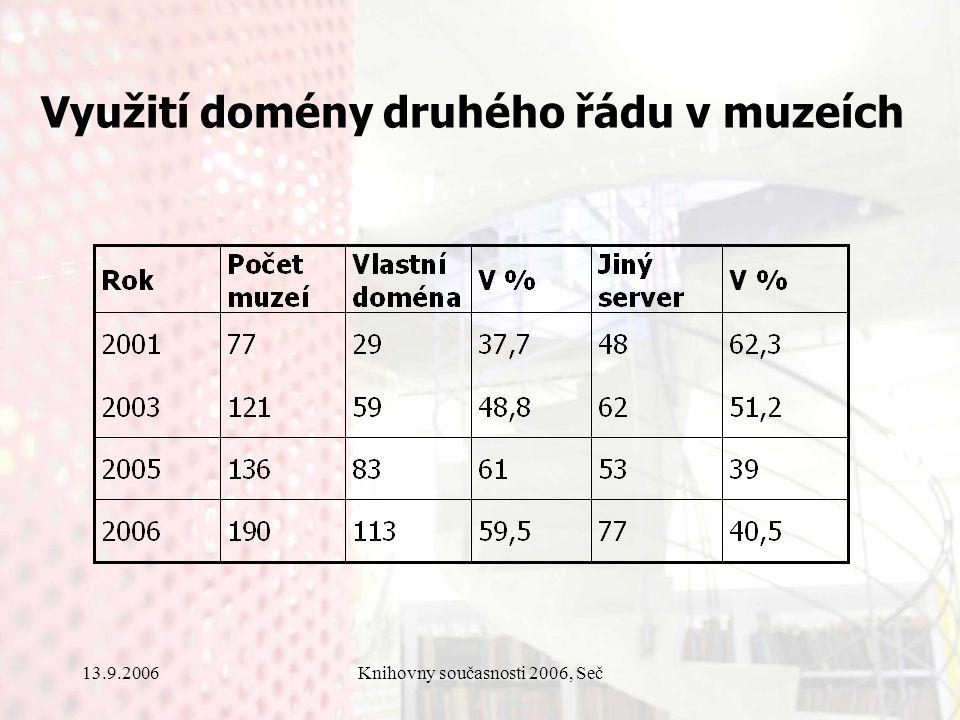 13.9.2006Knihovny současnosti 2006, Seč Využití domény druhého řádu v muzeích
