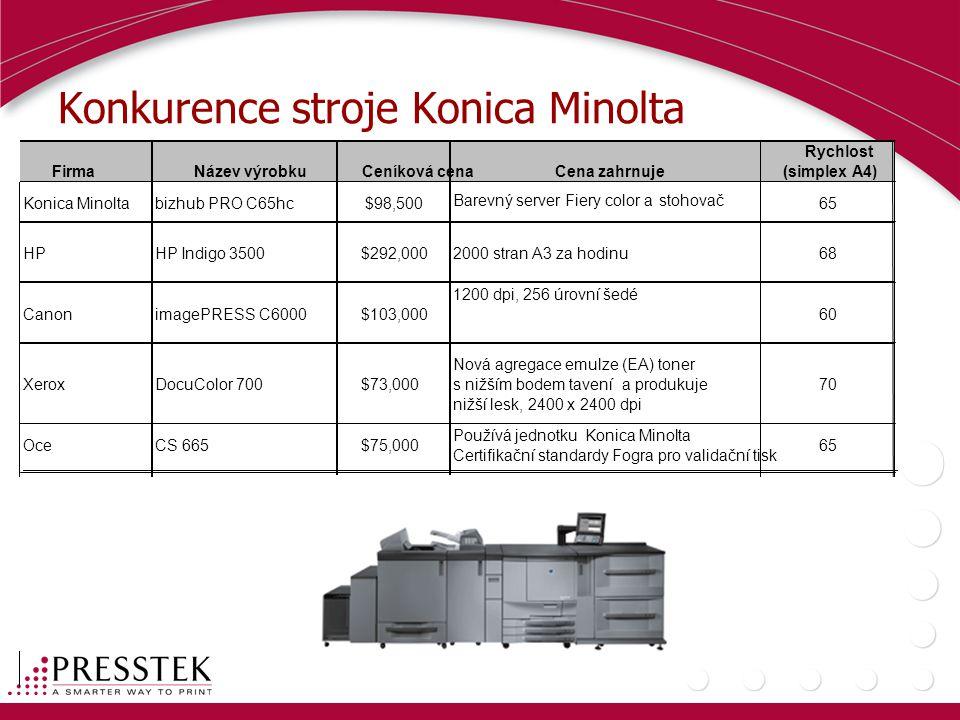 Konkurence stroje Konica Minolta FirmaNázev výrobkuCeníková cenaCena zahrnuje Rychlost (simplex A4) Konica Minoltabizhub PRO C65hc$98,500 Barevný server Fiery color a stohovač 65 HPHP Indigo 3500$292,0002000 stran A3 za hodinu68 CanonimagePRESS C6000$103,000 1200 dpi, 256 úrovní šedé 60 XeroxDocuColor 700$73,000 Nová agregace emulze (EA) toner s nižším bodem tavení a produkuje nižší lesk, 2400 x 2400 dpi 70 OceCS 665$75,000 Používá jednotku Konica Minolta Certifikační standardy Fogra pro validační tisk 65