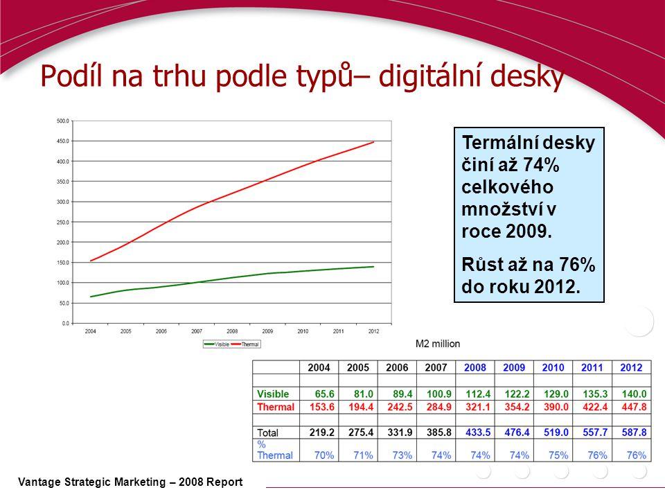 Podíl na trhu podle typů– digitální desky Vantage Strategic Marketing – 2008 Report Termální desky činí až 74% celkového množství v roce 2009.