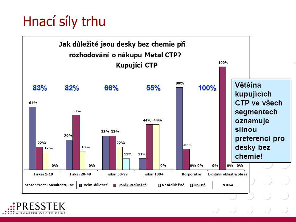 Hnací síly trhu Jak důležité jsou desky bez chemie při rozhodování o nákupu Metal CTP? Kupující CTP 61% 29% 33% 11% 80% 0% 22% 53% 33% 44% 20% 100% 17