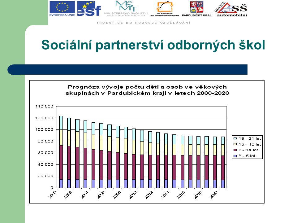  NAPA TRUCKS spol.s.r.o. ŠKODA AUTO a.s. Mladá Boleslav  GSC - AUTO spol.s.r.o.