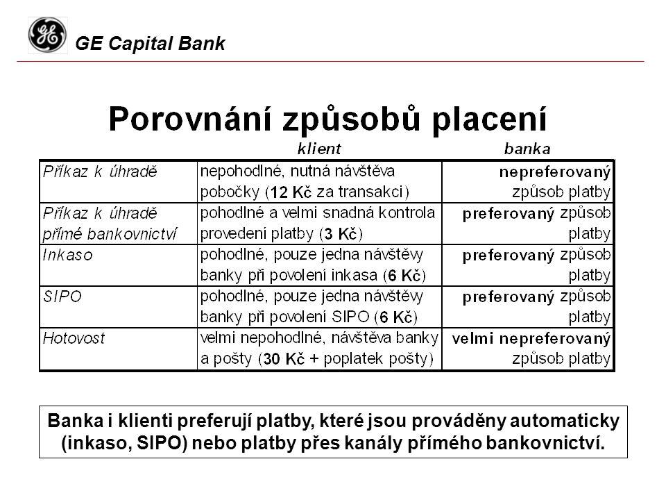 GE Capital Bank Banka i klienti preferují platby, které jsou prováděny automaticky (inkaso, SIPO) nebo platby přes kanály přímého bankovnictví.
