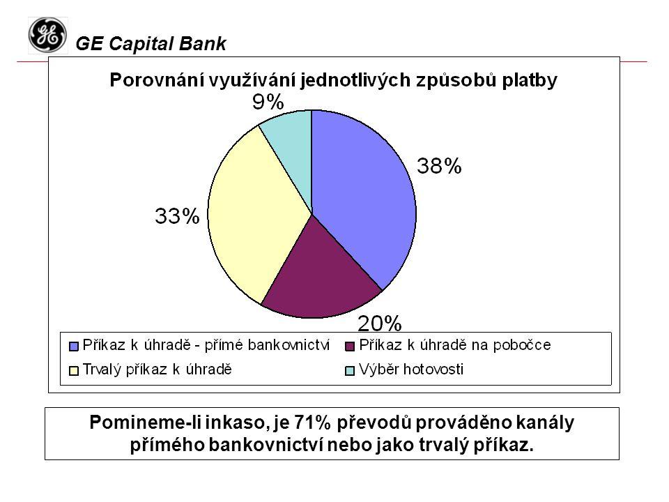 GE Capital Bank Pomineme-li inkaso, je 71% převodů prováděno kanály přímého bankovnictví nebo jako trvalý příkaz.