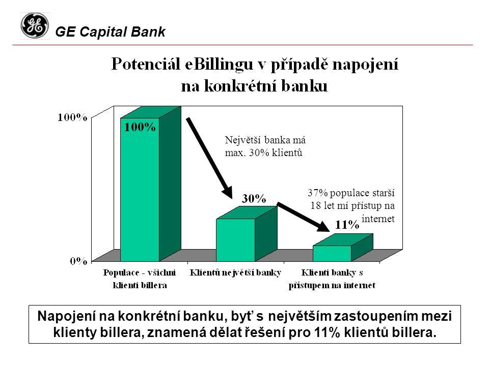 GE Capital Bank Napojení na konkrétní banku, byť s největším zastoupením mezi klienty billera, znamená dělat řešení pro 11% klientů billera.