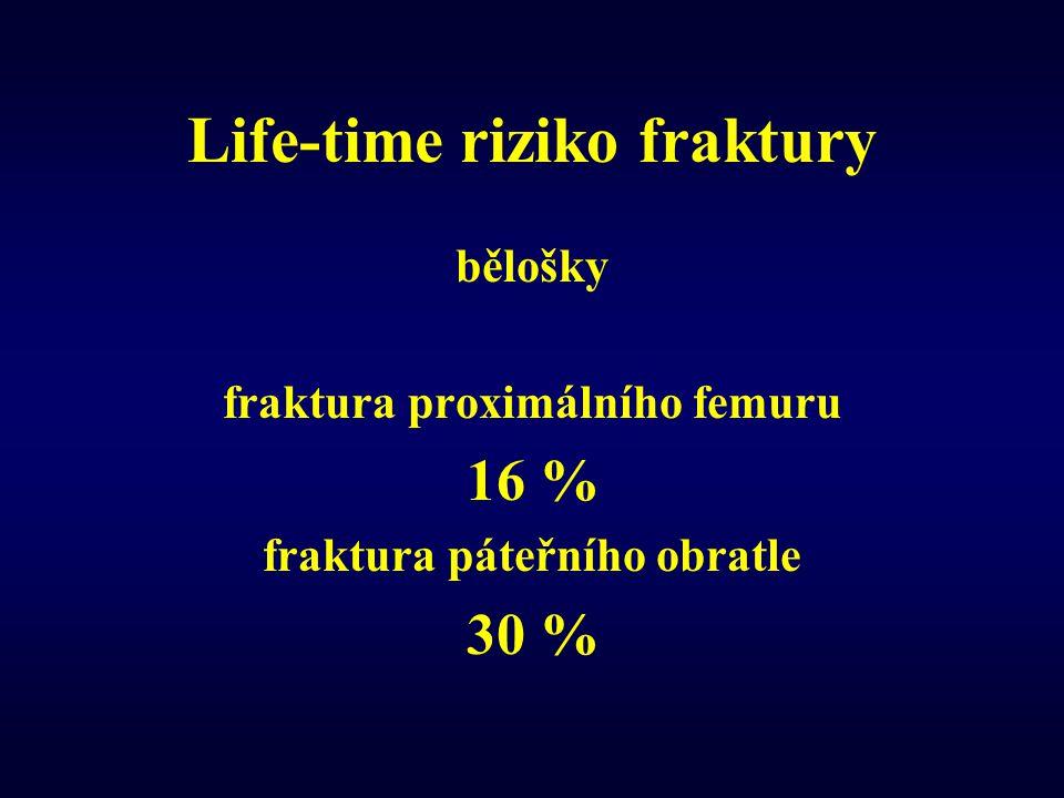 Life-time riziko fraktury bělošky fraktura proximálního femuru 16 % fraktura páteřního obratle 30 %