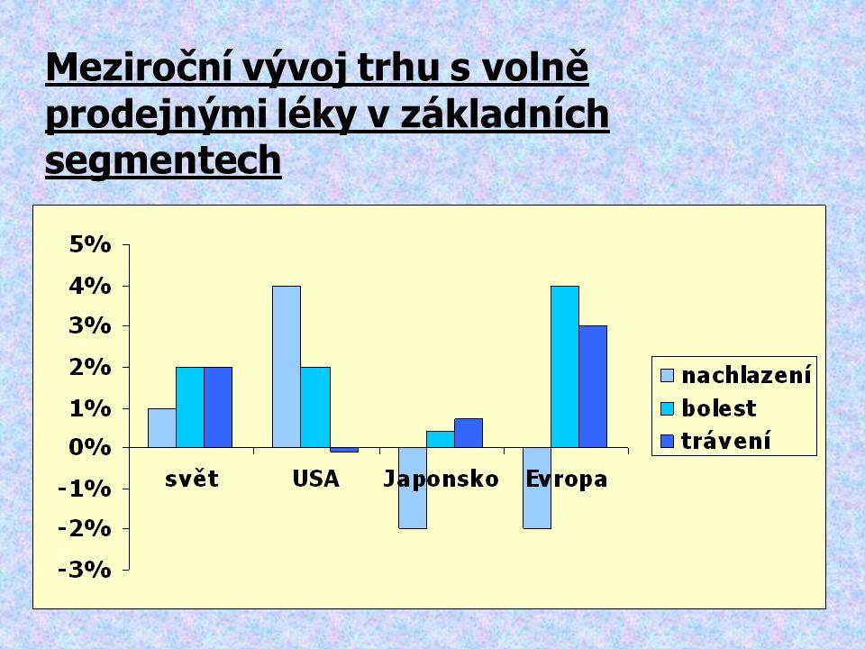 Meziroční vývoj trhu s volně prodejnými léky v základních segmentech