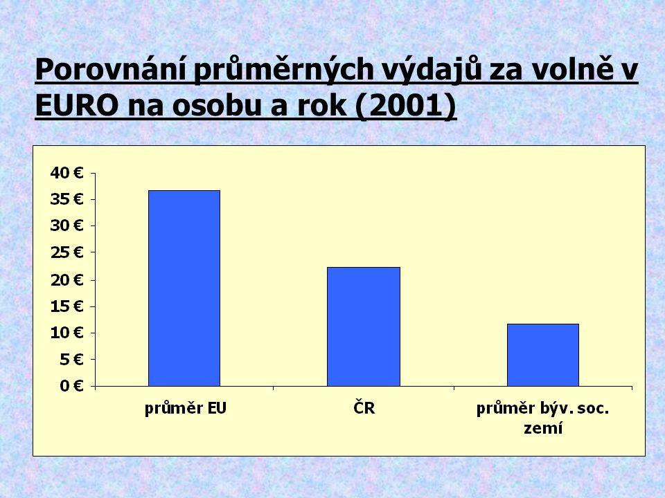 Porovnání průměrných výdajů za volně v EURO na osobu a rok (2001)