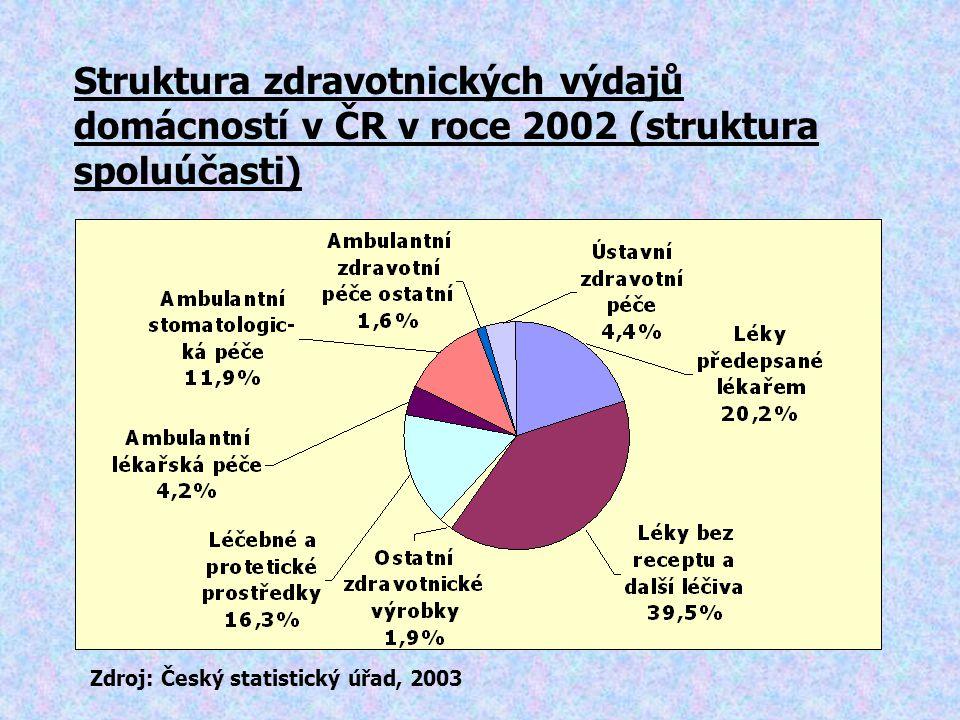 Struktura zdravotnických výdajů domácností v ČR v roce 2002 (struktura spoluúčasti) Zdroj: Český statistický úřad, 2003