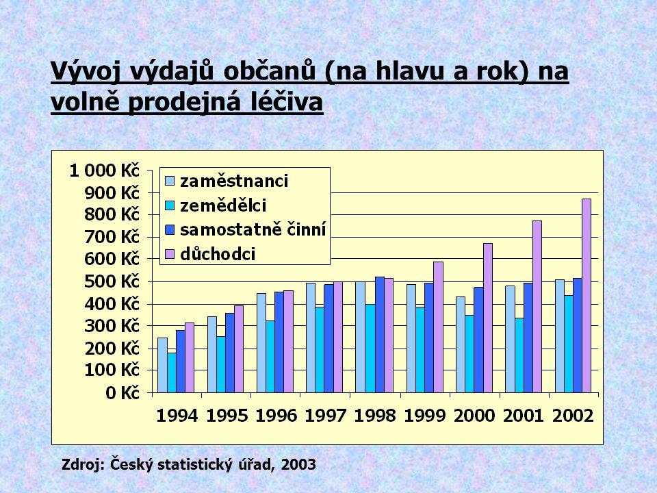 Vývoj výdajů občanů (na hlavu a rok) na volně prodejná léčiva Zdroj: Český statistický úřad, 2003