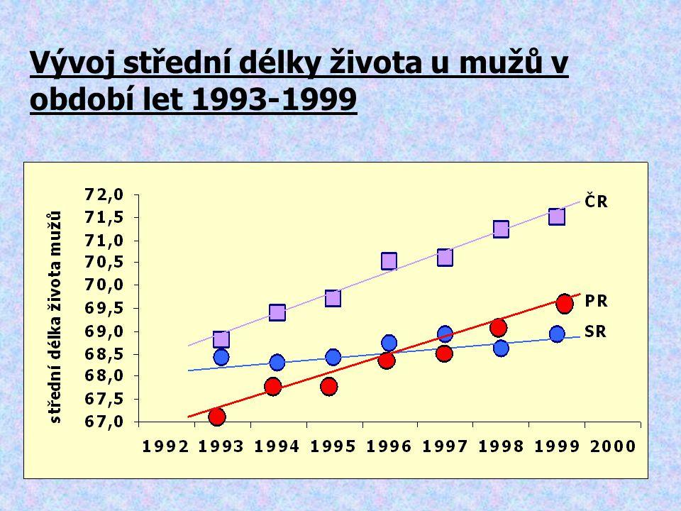 Vývoj střední délky života u mužů v období let 1993-1999